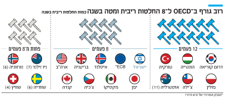 אינפו רוב גורף ב OECD ל 8 החלטות ריבית ומטה בשנ ה