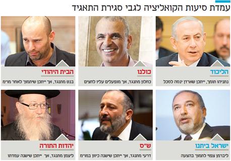 אינפו עמדת סיעות הקואליציה לגבי סגירת התאגיד, צילום: עומר מסינגר, אוראל כהן, עמית שעל, רפי דלויה