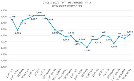 מדד הוצאות אנרגיה למשק בית, שפרסם המכון הישראלי לאנרגיה וסביבה