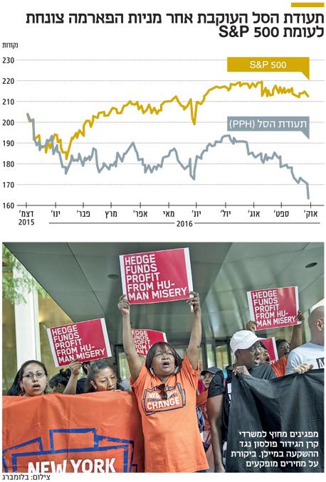 תעודת הסל העוקבת אחר מניות הפארמה צונחת לעומת S&P 500, צילום: בלומברג