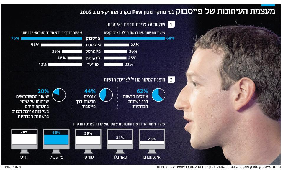 מעצמת העיתונות של פייסבוק