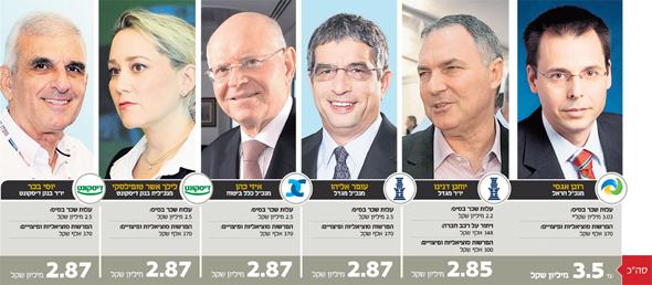 מהי העלות המקסימלית לשכר של 2.5 מיליון שקל בשנה, צילומים: אוראל כהן, עמית שעל, אוהד צויגנברג, ורדי כהנא, אלכס קולומויסקי