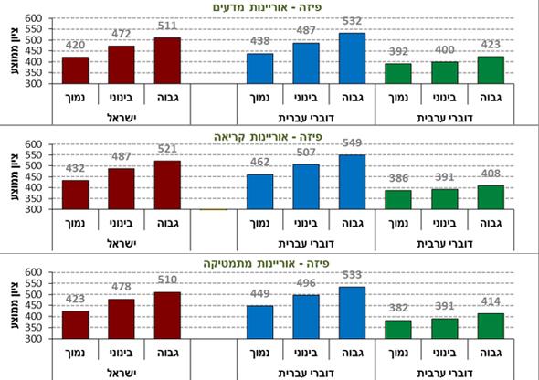 ממוצעים לפי רקע חברתי תרבותי כלכלי, צילום: דוברות משרד החינוך