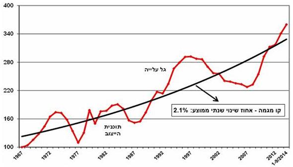 """מחירי הדירות הריאליים בישראל לאורך זמן (מקור: הלמ""""ס)"""