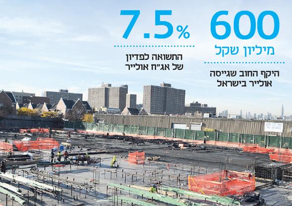 פרויקט בושוויק בברוקלין. ממומן בהלוואה בריבית של 10.5%, צילום: אורן פרוינד
