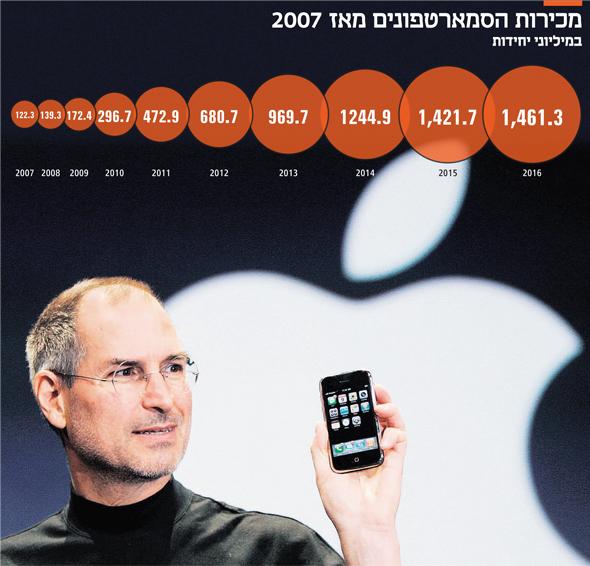 """מנכ""""ל אפל סטיב ג'ובס מציג את האייפון הראשון ב־9 בינואר 2017. הפעם הסופרלטיבים היו מוצדקים"""