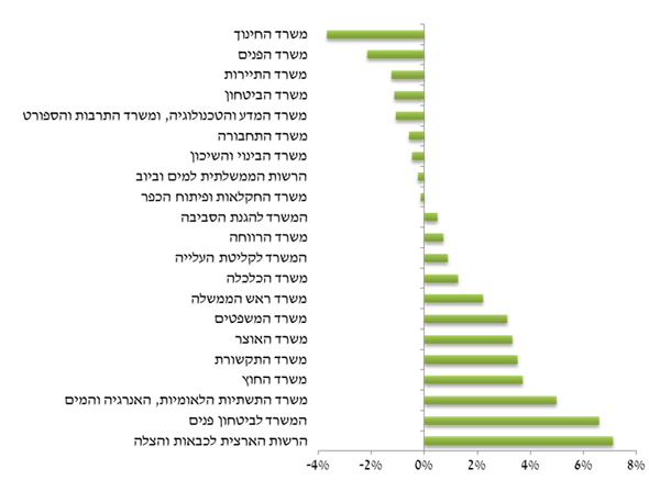 שיעור הגידול במספר עובדי המדינה בחלוקה למשרדי הממשלה השונים