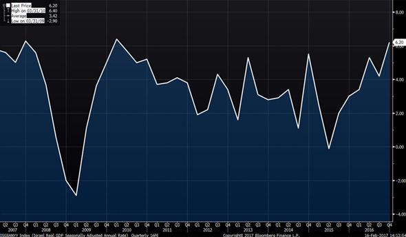 קצב הצמיחה של ישראל משנת 2007 לפי רבעונים, צילום: בלומברג