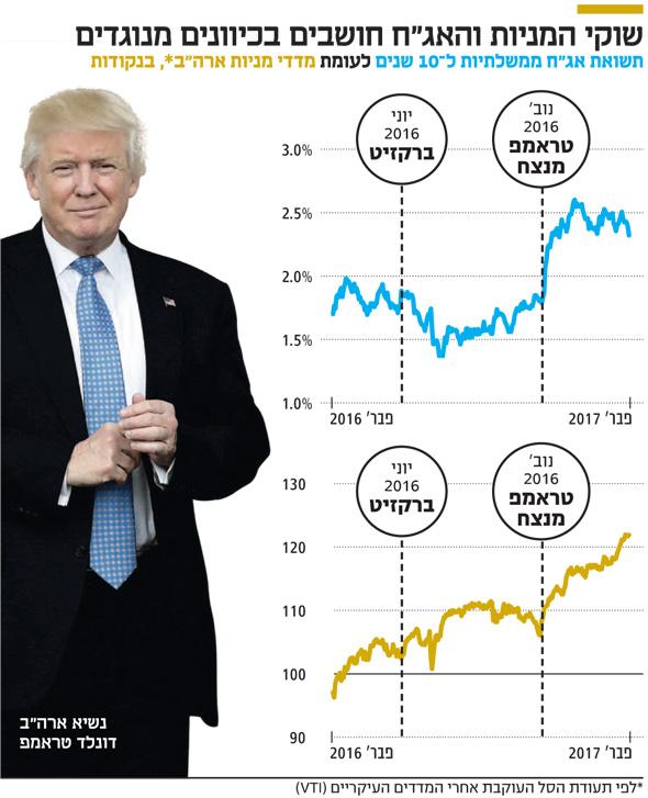 """שוקי המניות והאג""""ח חושבים בכיוונים מנוגדים, צילום: TNS"""