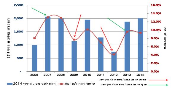 יבואני הרכב - רווח מצרפי ושיעור רווח לפני מס 2014-2003