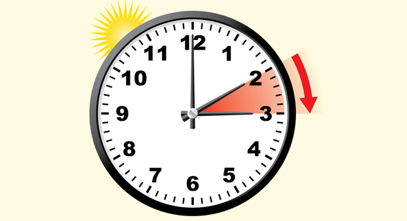 בלילה שבין חמישי לשישי יש להזיז את השעון שעה אחת קדימה, מ-2:00 ל-3:00