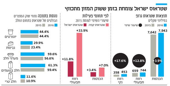 אינפו שטראוס ישראל צומחת בזמן ששוק המזון מתכווץ