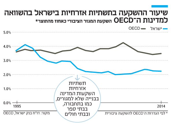 אינפו שיעור ההשקעה בתשתיות אזרחיות בישראל בהשוואה למדינות OECD