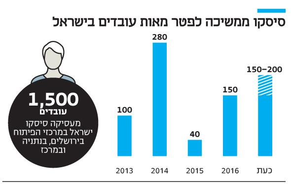 אינפו סיסקו ממשיכה לפטר מאות עובדים בישראל