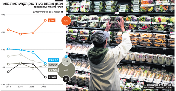 אינפו אמזון צומחת בעוד שוק הקמעונאות מאט, צילום: בלומברג