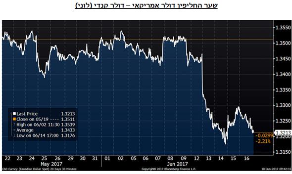 שער החליפין דולר אמריקאי – דולר קנדי