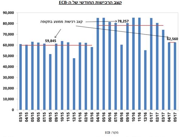 קצב הרכישות החודשי של ה-ECB