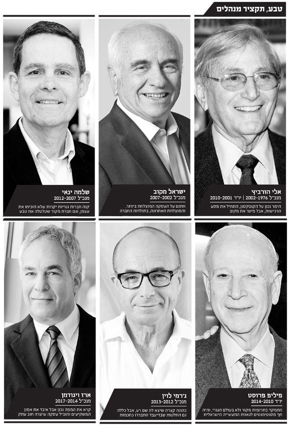 , צילומים: עמית שעל, אוראל כהן, טל שחר, יובל חן, ראובן קפוצינסקי, אוהד הרכס ואיתי בלסון -מכון ויצמן