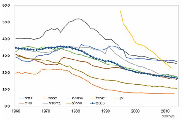 שיעור העובדים המאוגדים במדינות נבחרות לאורך השנים