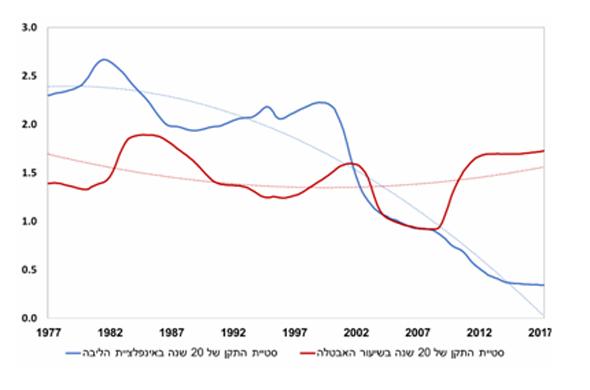 סטיית התקן (של 20 שנים) של האבטלה ואינפלציית הליבה לאורך השנים