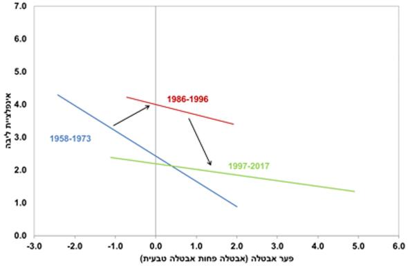 עקומת פיליפס - הקשר בין האינפלציה לבין פער האבטלה