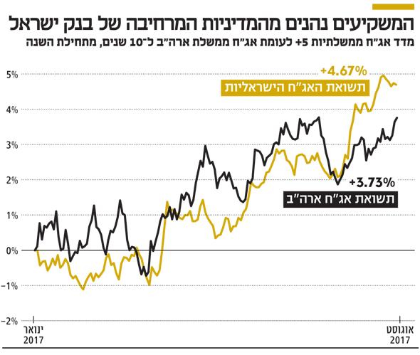 המשקיעים נהנים מהמדיניות המרחיבה של בנק ישראל