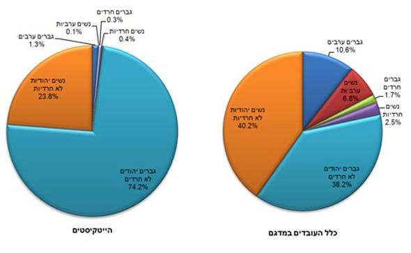 מימין: פילוח העובדים במדגם, והעובדים בהייטק בשכר גבוה לפי קבוצות אוכלוסיה