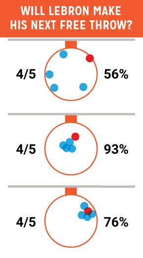 .מקבץ של כדורסלן. אפשר לשפר את המקבץ ב־20% בתוך זמן קצר