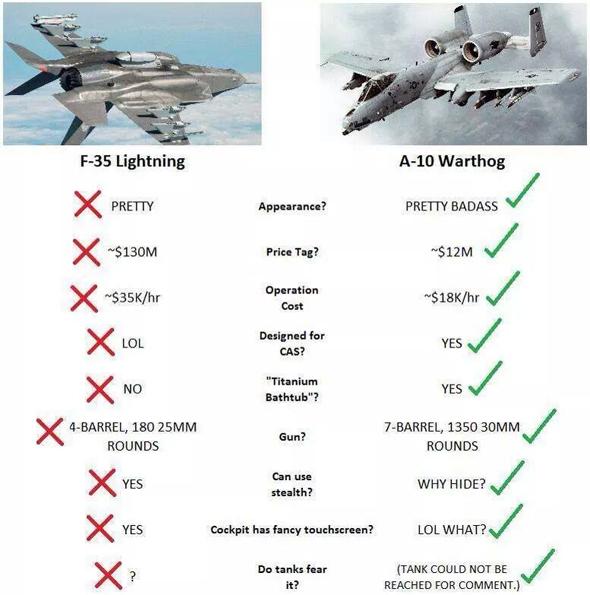 תמונה שהופצה בקהילות מקוונות שונות, ומסבירה היטב למה ה-A10 עדיף על ה-F35