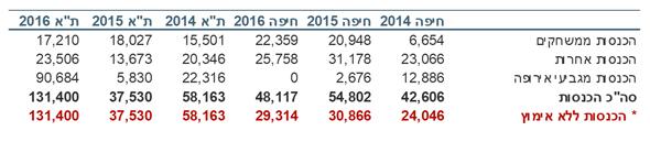 הכנסות מכבי תל אביב ומכבי חיפה