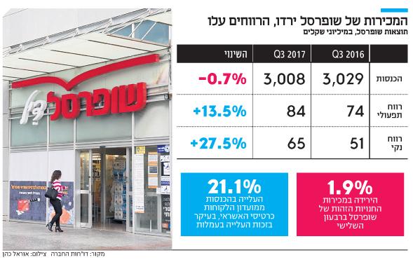 אינפו המכירות של שופרסל ירדו הרווחים עלו
