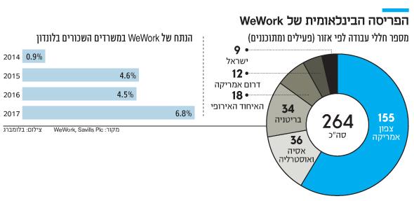 אינפו הפריסה הבינלאומית של WeWork