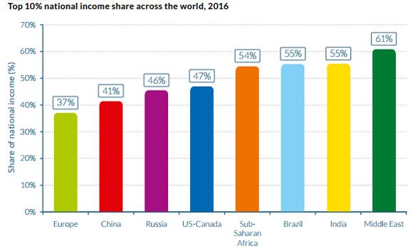 מתוך הדוח: World Inequality Report2018