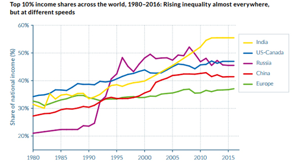 מתוך הדוח: World Inequality Report 2018