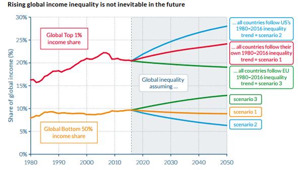 מודלים אפשריים שונים של מדיניות בעתיד. מתוך הדוח: World Inequality Report2018