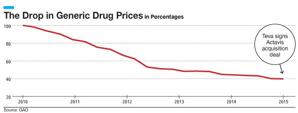 Generic Drug Prices 2010-2015