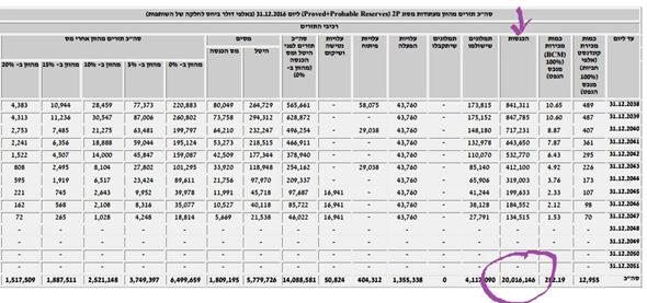 """דו""""חות ישראמקו. בטור המודגש: ההכנסות מתמר (באלפי דולרים) עד 2047 שיסתכמו ב־20 מיליארד דולר"""