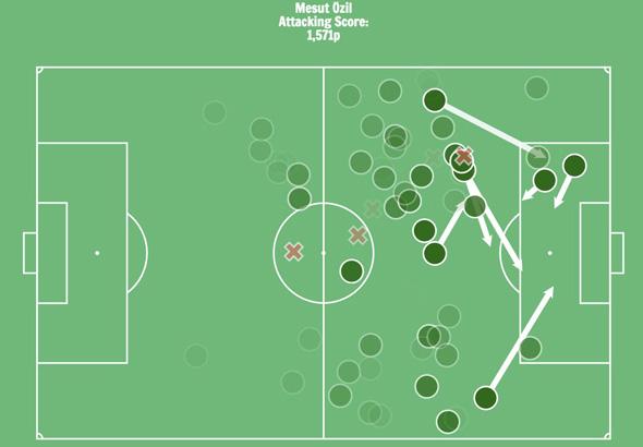 המדד של Twelve לשחקן אוזיל. 97% מסי, צילום: twelve_football