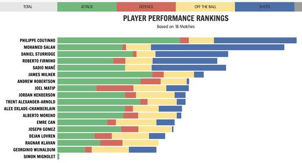 מדד Twelve על ליברפול העונה, צילום: twelve_football