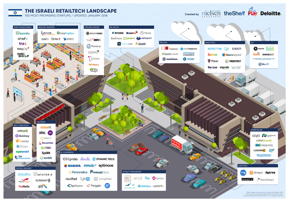 Israel's retail technology landscape