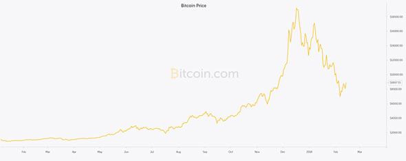 ביטקוין טבלה, צילום: bitcoin.com/St. Bitts