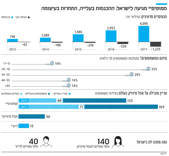 אינפו ספוטיפיי מגיעה לישראל: