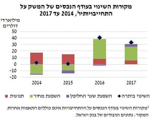 אינפו מקורות השינוי בעודף הנכסים של המשק על התחייבויותיו¹ 2014 עד 2017