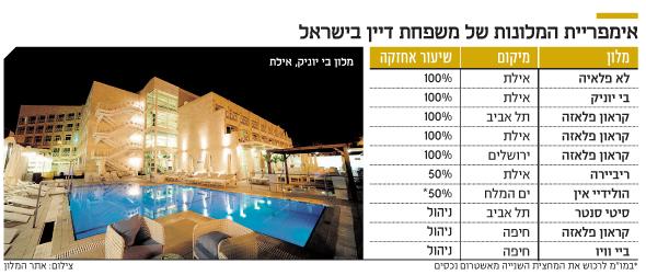אימפריית המלונות של משפחת דיין בישראל