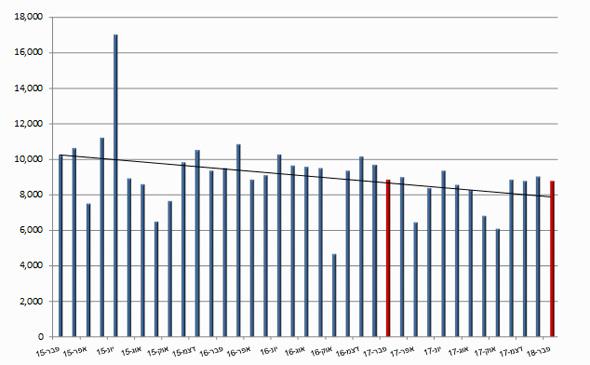 שיעור המשקיעים בדירות בשפל של 15 שנה: פחות מ-13% מכלל רוכשי הדירות