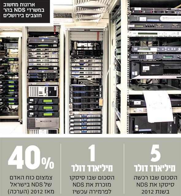 ארונות מחשוב במשרדי NDS בהר חוצבים בירושלים