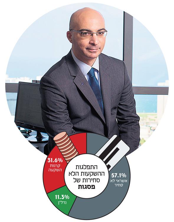 """ברק סורני, מנכ""""ל פסגות: """"בטווח הארוך לא יהיה בישראל גוף שלא ישקיע בנכסים לא־סחירים. הם מספקים גם תוספת תשואה ויחס סיכון־סיכוי גבוה מהשוק הסחיר, וגם תנודתיות נמוכה, כי השקעות לא־סחירות משוערכות רק מדי תקופה"""""""