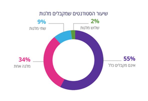 נתונים: התאחדות הסטודנטים הארצית