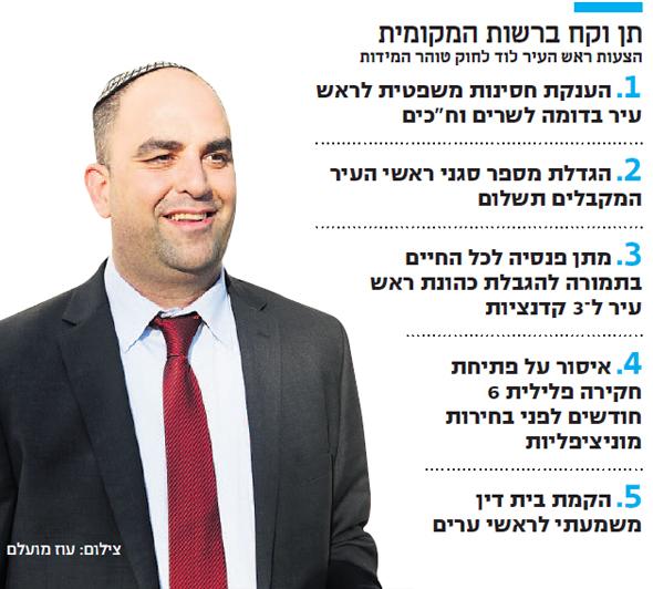 ראש עיריית לוד יאיר רביבו. הגבלת כהונה תמורת פנסיה לכל החיים