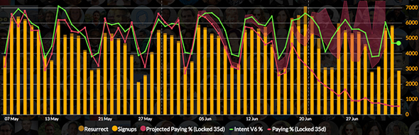 The monday.com prediction model: the left axis is conversion to paid and the right is the number of signups. Image: monday.com